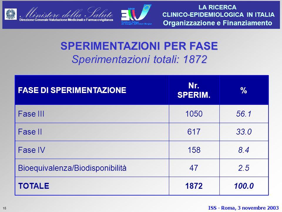 SPERIMENTAZIONI PER FASE Sperimentazioni totali: 1872