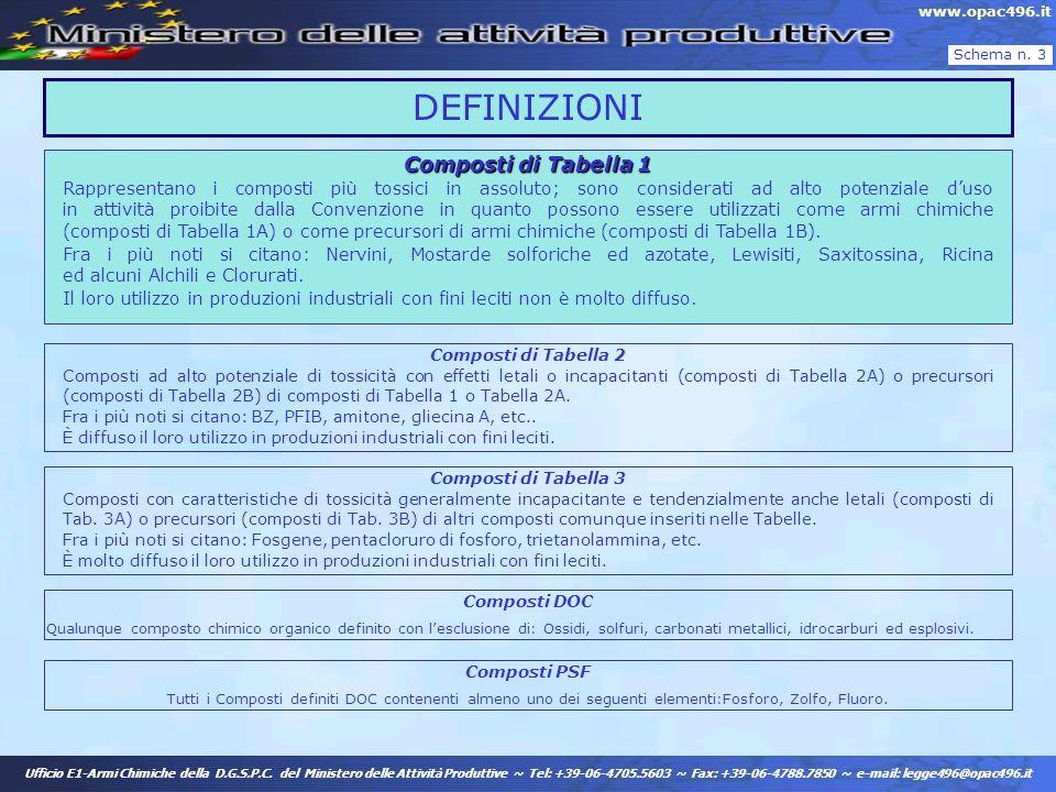 DEFINIZIONI Composti di Tabella 1