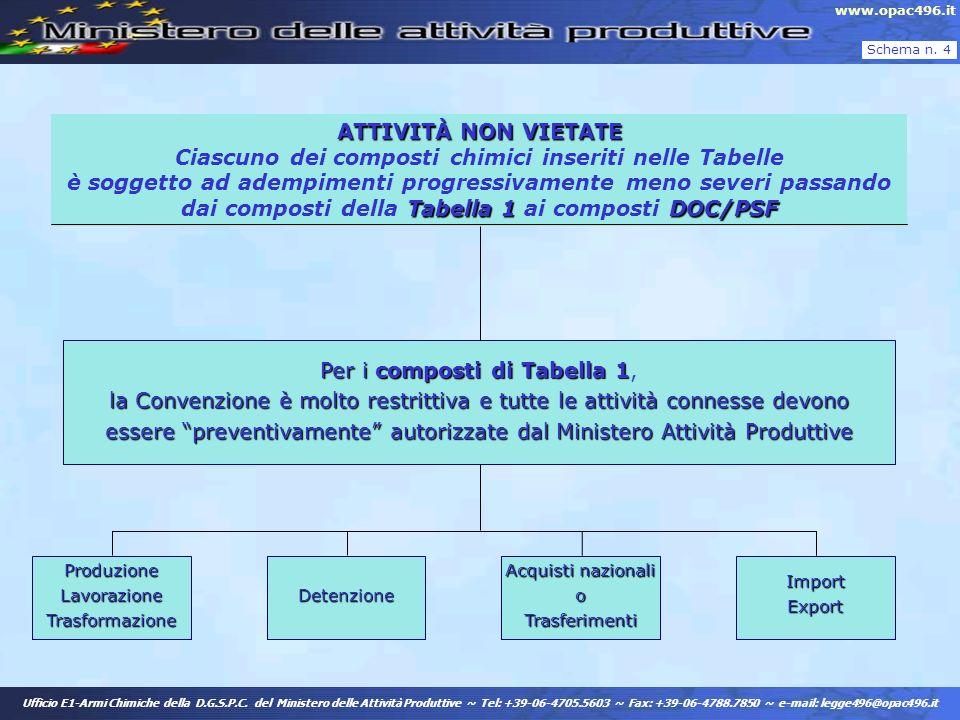 ATTIVITÀ NON VIETATE Ciascuno dei composti chimici inseriti nelle Tabelle è soggetto ad adempimenti progressivamente meno severi passando dai composti della Tabella 1 ai composti DOC/PSF