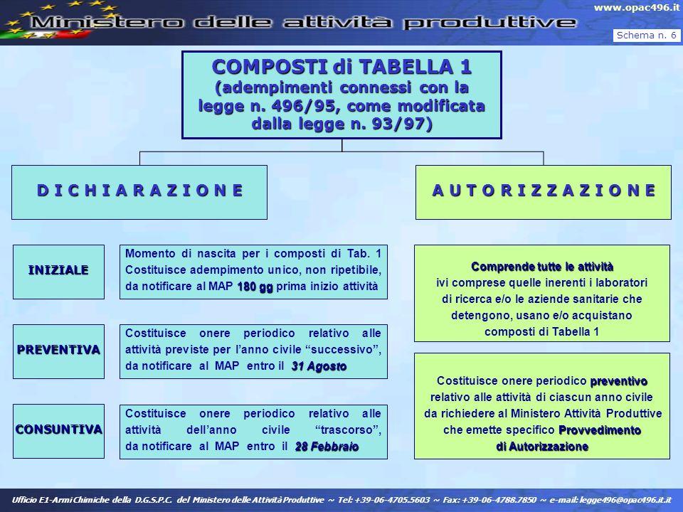 COMPOSTI di TABELLA 1 (adempimenti connessi con la legge n
