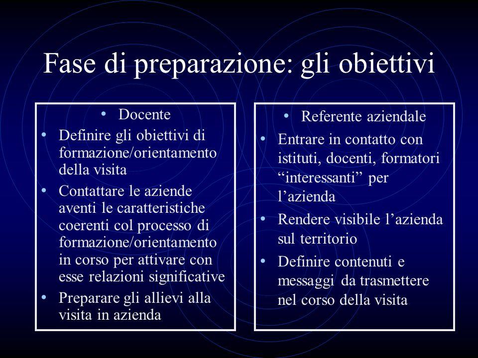 Fase di preparazione: gli obiettivi