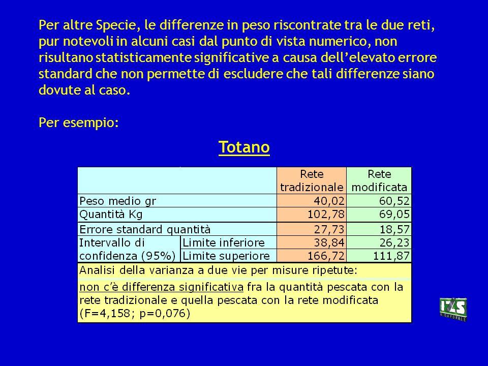 Per altre Specie, le differenze in peso riscontrate tra le due reti, pur notevoli in alcuni casi dal punto di vista numerico, non risultano statisticamente significative a causa dell'elevato errore standard che non permette di escludere che tali differenze siano dovute al caso. Per esempio: