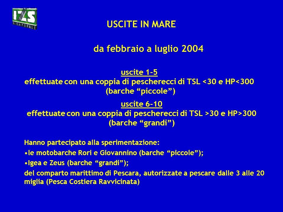 USCITE IN MARE da febbraio a luglio 2004 uscite 1-5