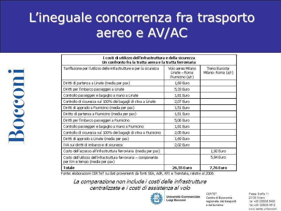 L'ineguale concorrenza fra trasporto aereo e AV/AC