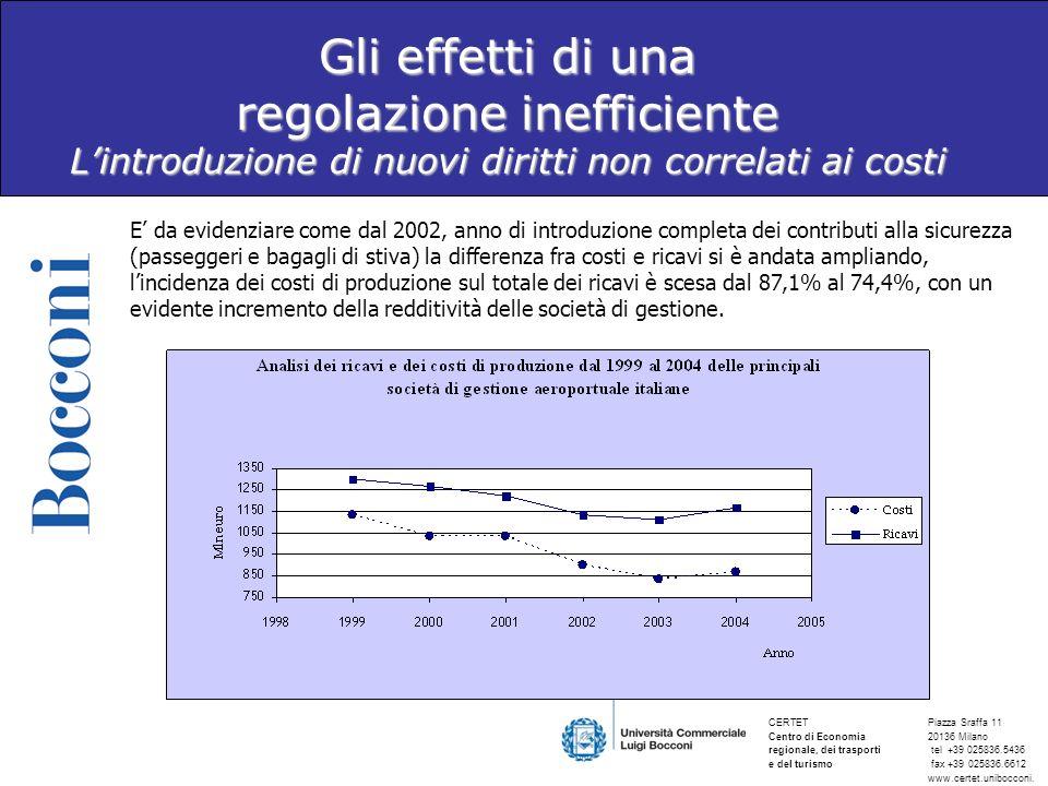 Gli effetti di una regolazione inefficiente L'introduzione di nuovi diritti non correlati ai costi