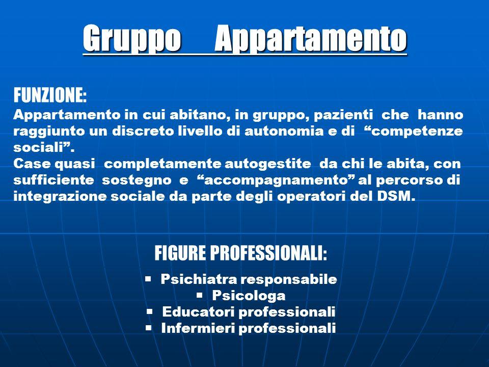 Gruppo Appartamento FUNZIONE: FIGURE PROFESSIONALI: