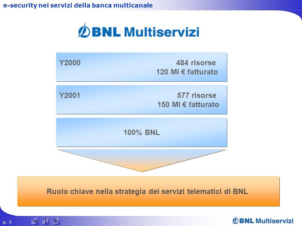 Ruolo chiave nella strategia dei servizi telematici di BNL