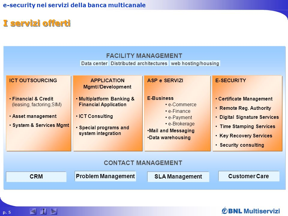 I servizi offerti FACILITY MANAGEMENT CONTACT MANAGEMENT CRM