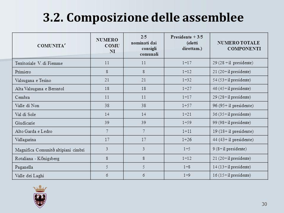 3.2. Composizione delle assemblee