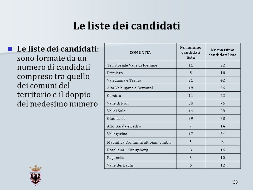 Le liste dei candidati