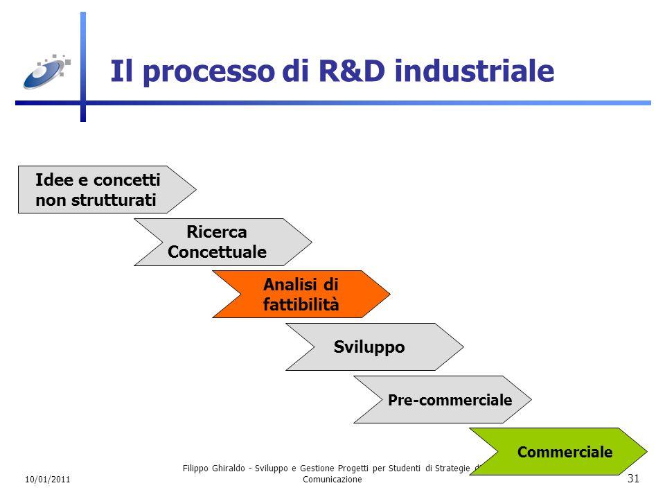 Il processo di R&D industriale