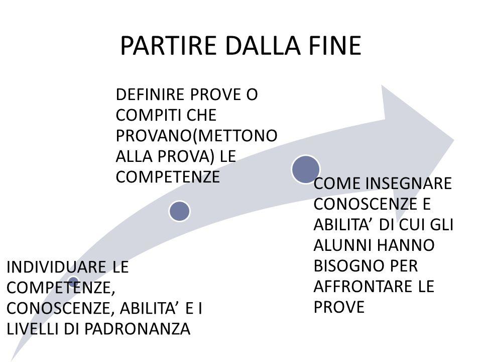 PARTIRE DALLA FINE INDIVIDUARE LE COMPETENZE, CONOSCENZE, ABILITA' E I LIVELLI DI PADRONANZA.