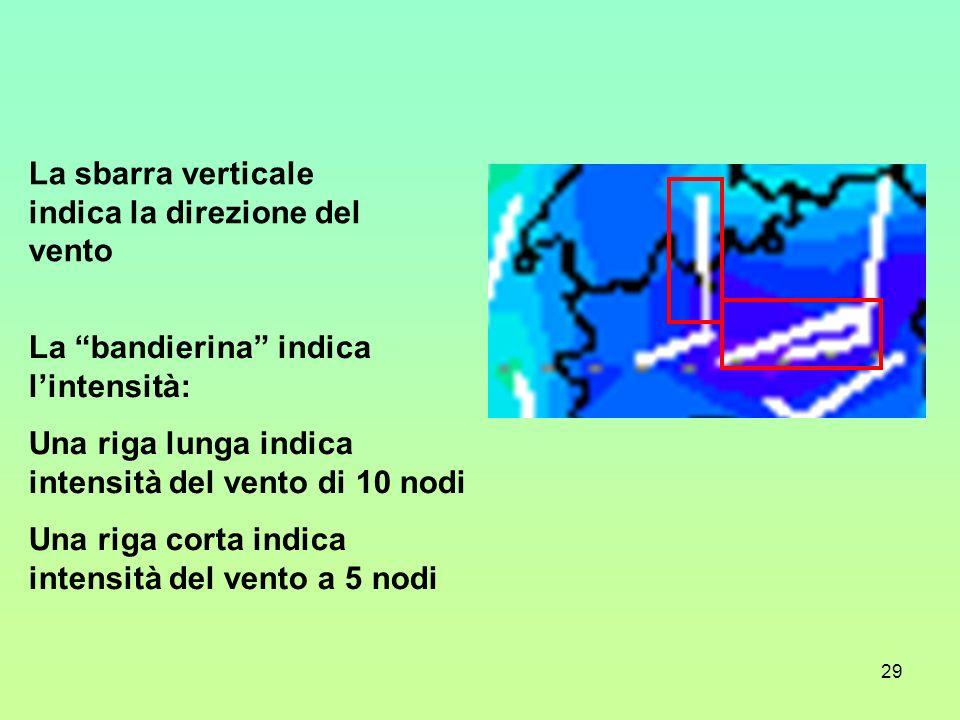La sbarra verticale indica la direzione del vento
