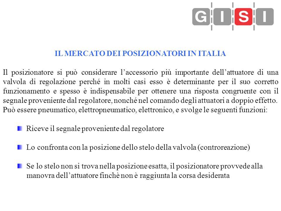 IL MERCATO DEI POSIZIONATORI IN ITALIA