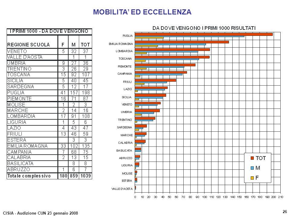 MOBILITA' ED ECCELLENZA