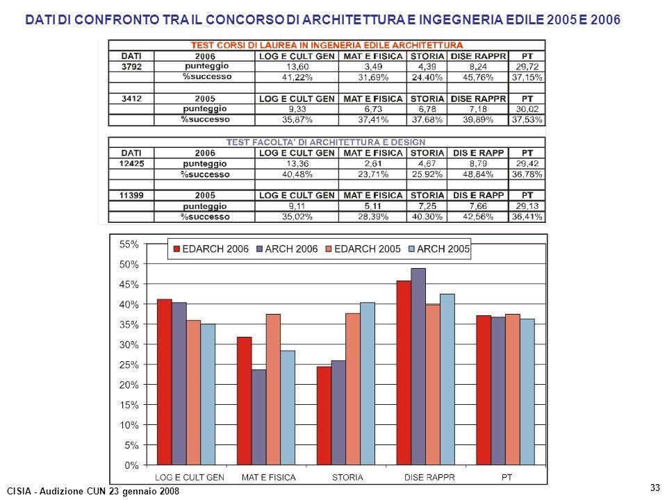 DATI DI CONFRONTO TRA IL CONCORSO DI ARCHITETTURA E INGEGNERIA EDILE 2005 E 2006