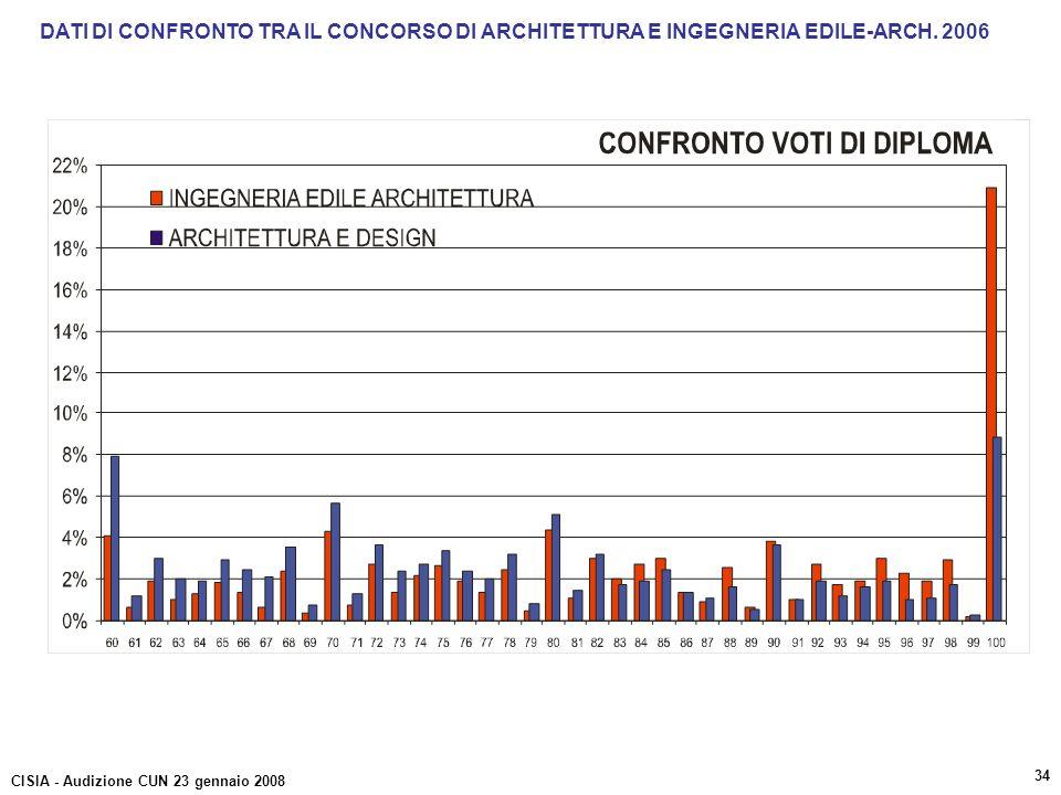 DATI DI CONFRONTO TRA IL CONCORSO DI ARCHITETTURA E INGEGNERIA EDILE-ARCH. 2006