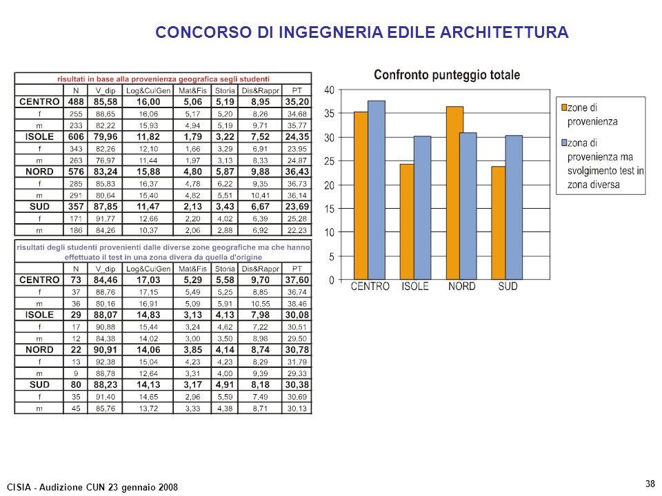 CONCORSO DI INGEGNERIA EDILE ARCHITETTURA