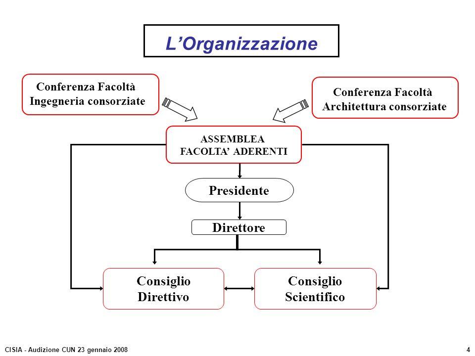 Ingegneria consorziate Architettura consorziate