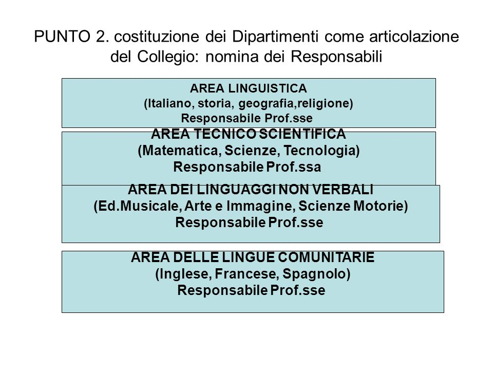 PUNTO 2. costituzione dei Dipartimenti come articolazione del Collegio: nomina dei Responsabili