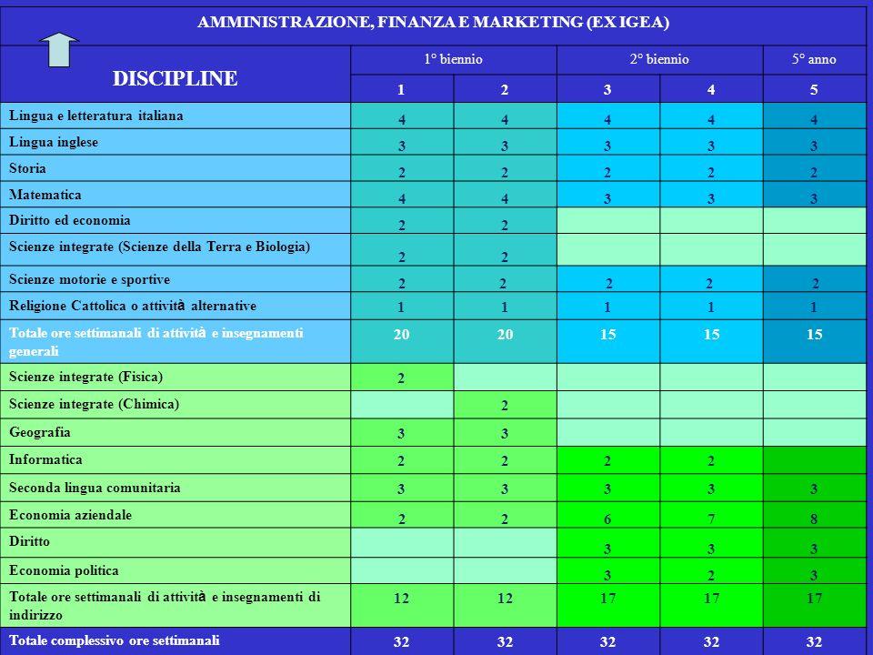 AMMINISTRAZIONE, FINANZA E MARKETING (EX IGEA)
