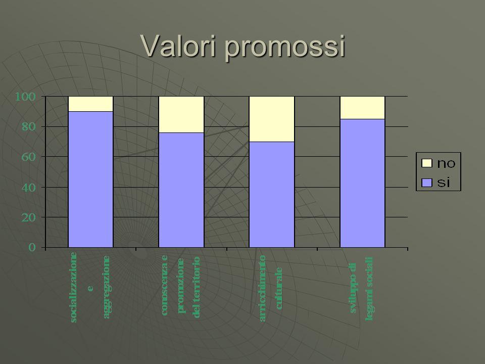 Valori promossi