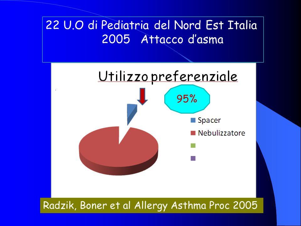 22 U.O di Pediatria del Nord Est Italia 2005 Attacco d'asma