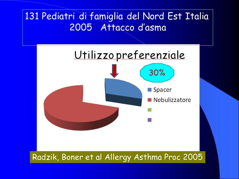 131 Pediatri di famiglia del Nord Est Italia 2005 Attacco d'asma