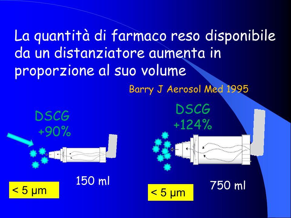 La quantità di farmaco reso disponibile da un distanziatore aumenta in proporzione al suo volume