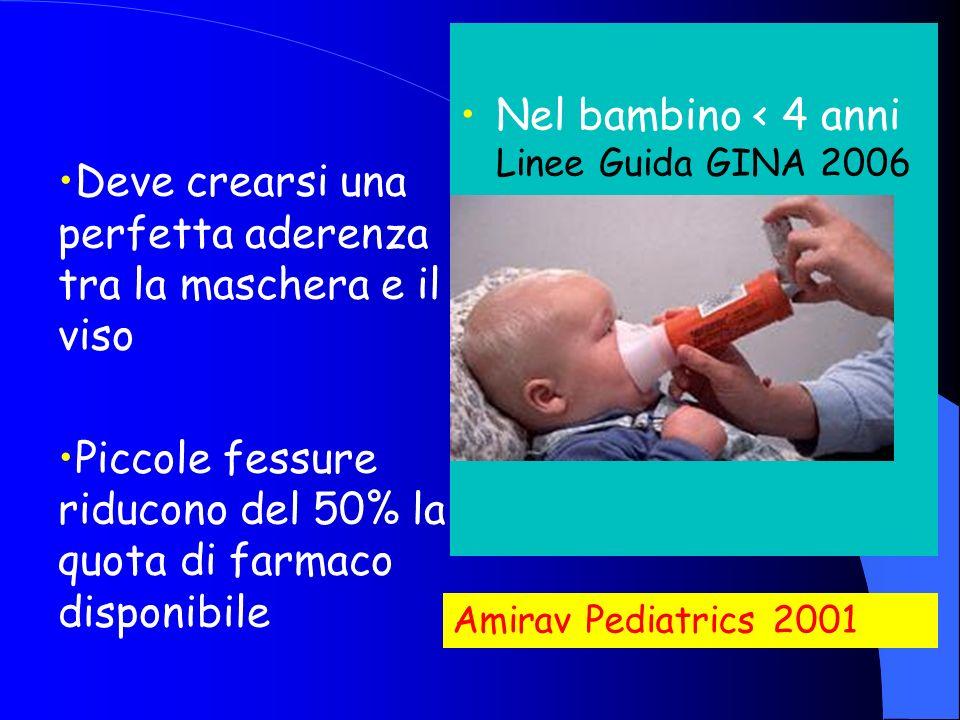 Nel bambino < 4 anni Linee Guida GINA 2006