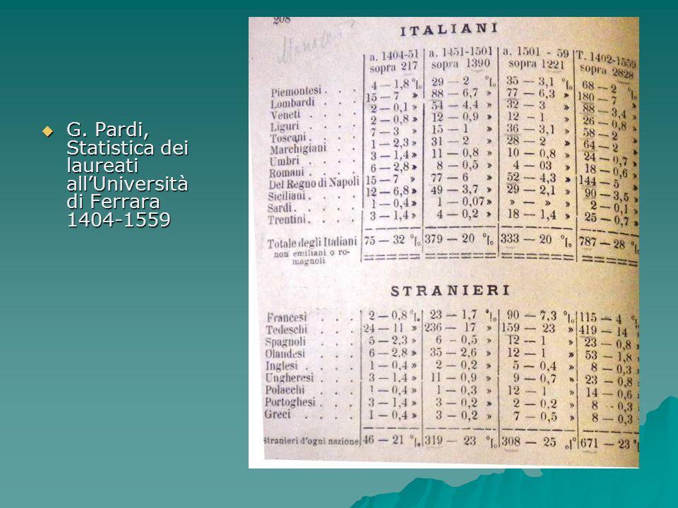 G. Pardi, Statistica dei laureati all'Università di Ferrara 1404-1559
