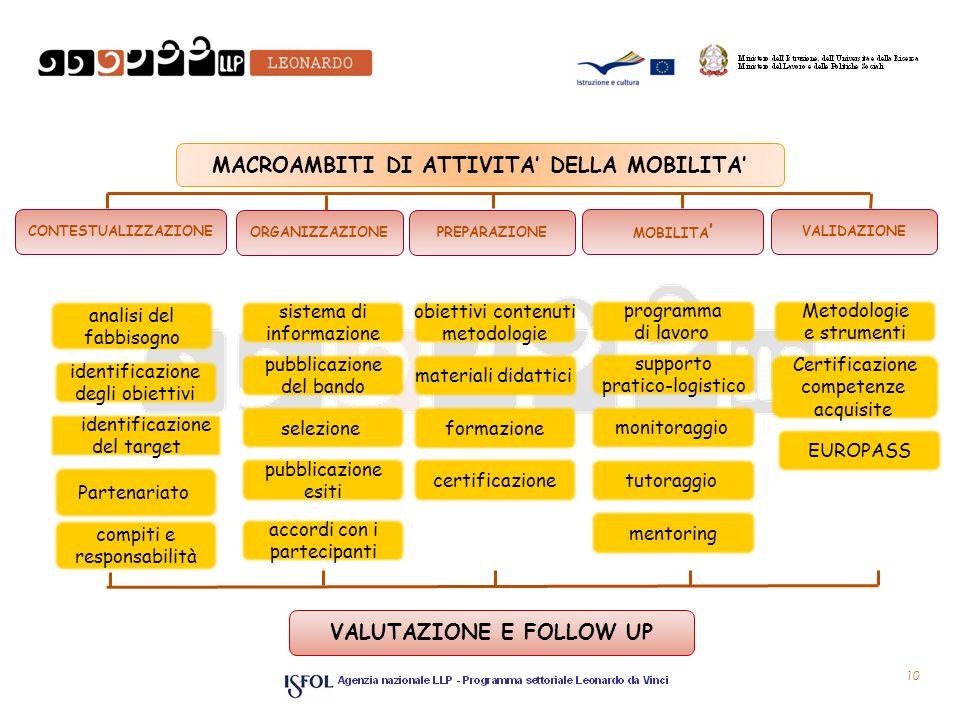 VALUTAZIONE E FOLLOW UP MACROAMBITI DI ATTIVITA' DELLA MOBILITA'