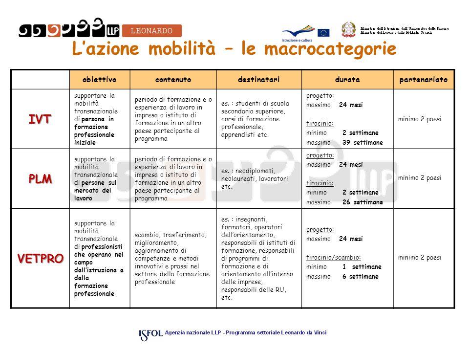 L'azione mobilità – le macrocategorie