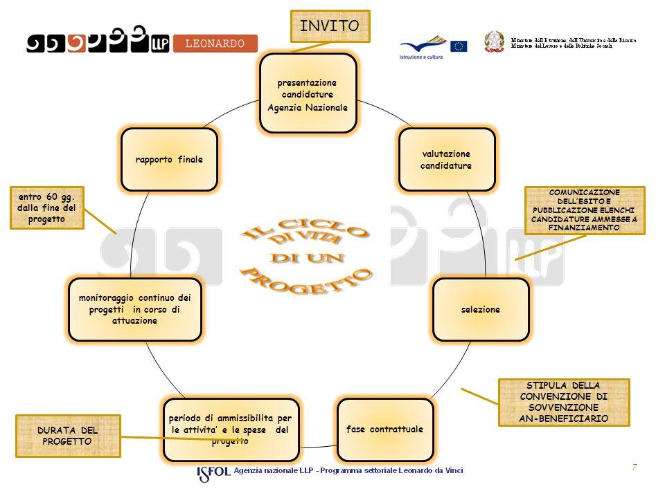 IL CICLO DI VITA DI UN PROGETTO INVITO presentazione candidature