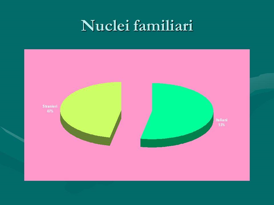 Nuclei familiari