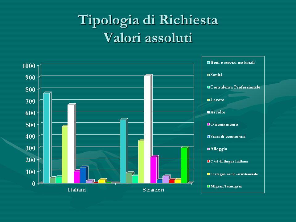 Tipologia di Richiesta Valori assoluti