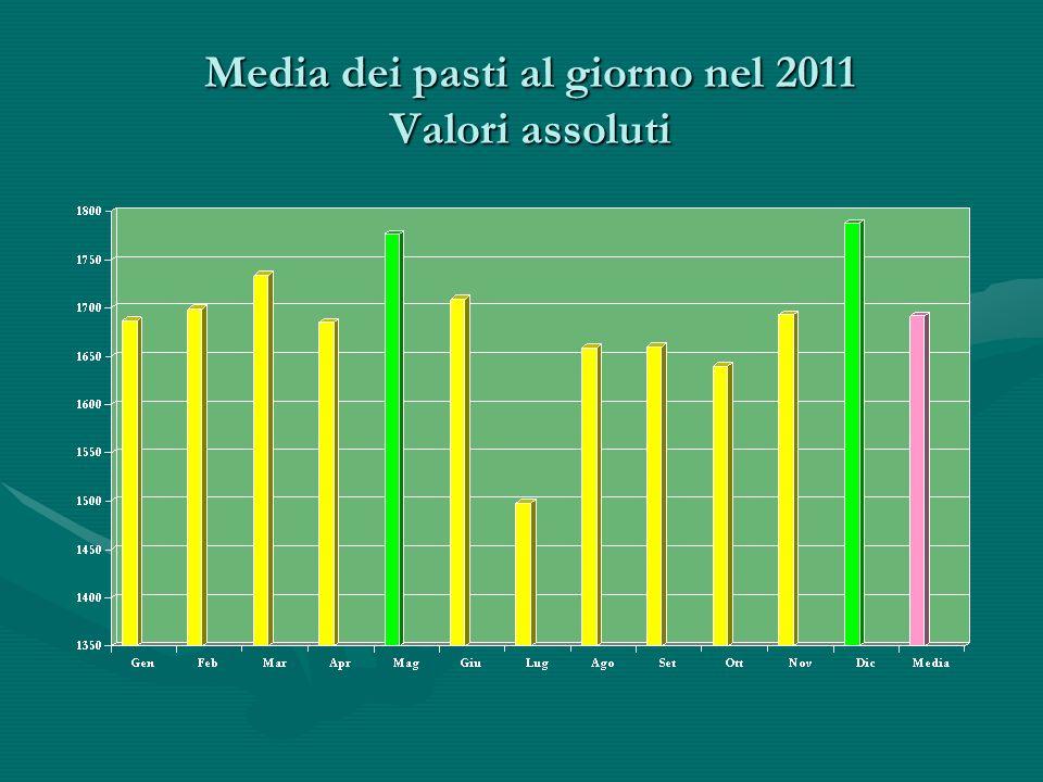 Media dei pasti al giorno nel 2011 Valori assoluti