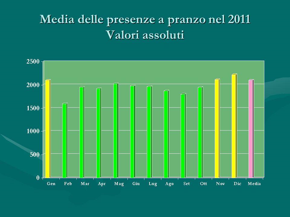 Media delle presenze a pranzo nel 2011 Valori assoluti