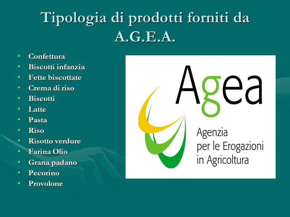 Tipologia di prodotti forniti da A.G.E.A.