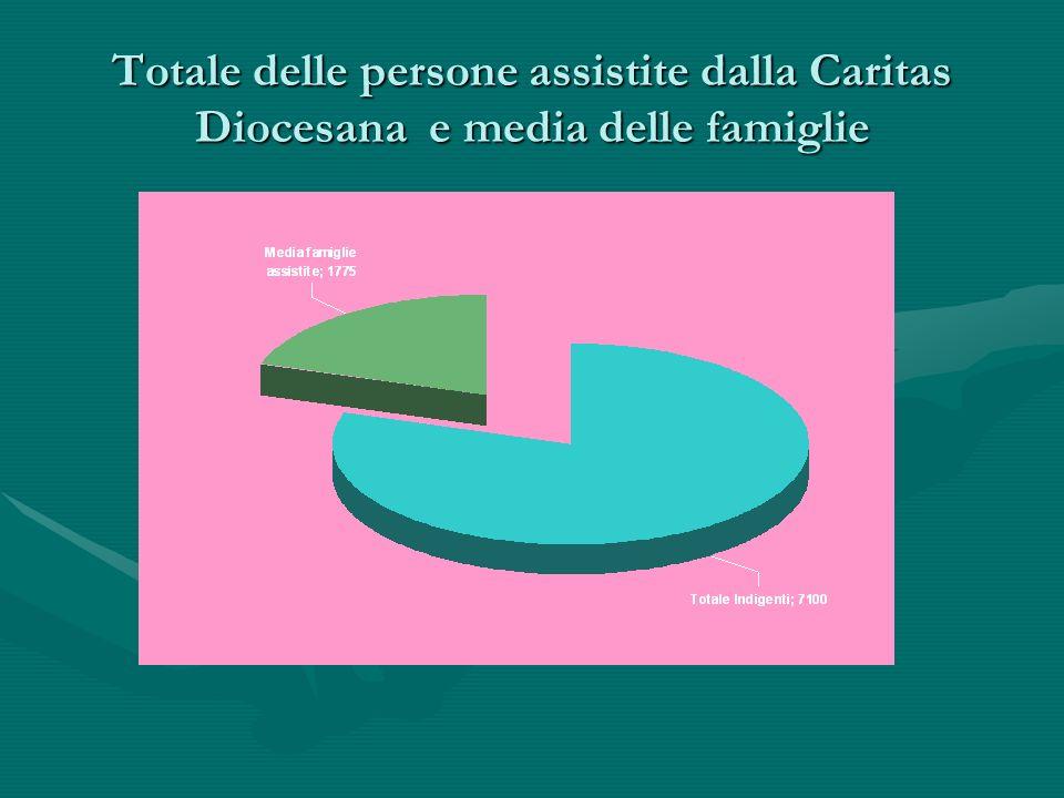 Totale delle persone assistite dalla Caritas Diocesana e media delle famiglie