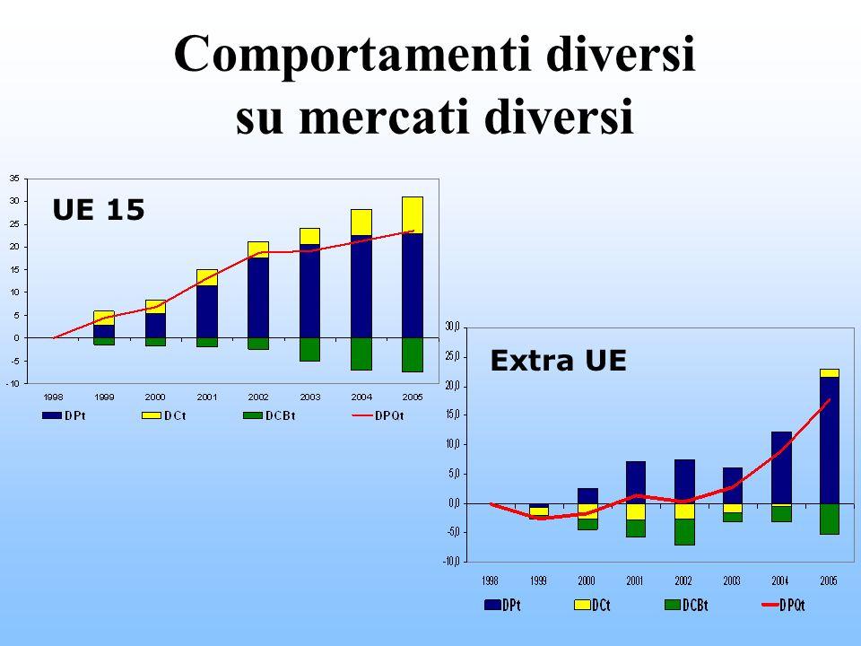 Comportamenti diversi su mercati diversi