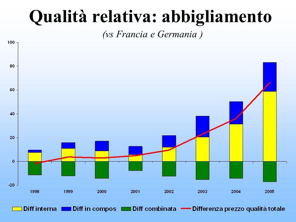 Qualità relativa: abbigliamento (vs Francia e Germania )