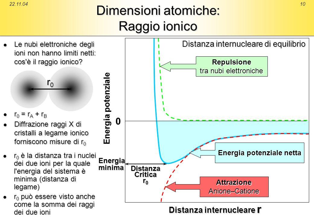 Dimensioni atomiche: Raggio ionico