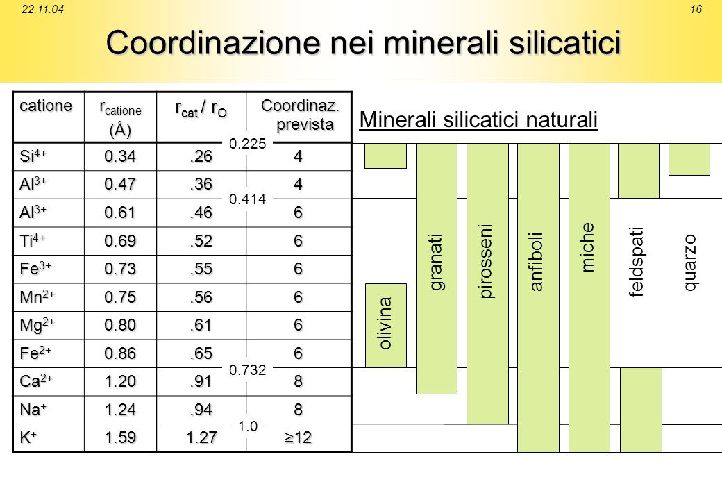 Coordinazione nei minerali silicatici