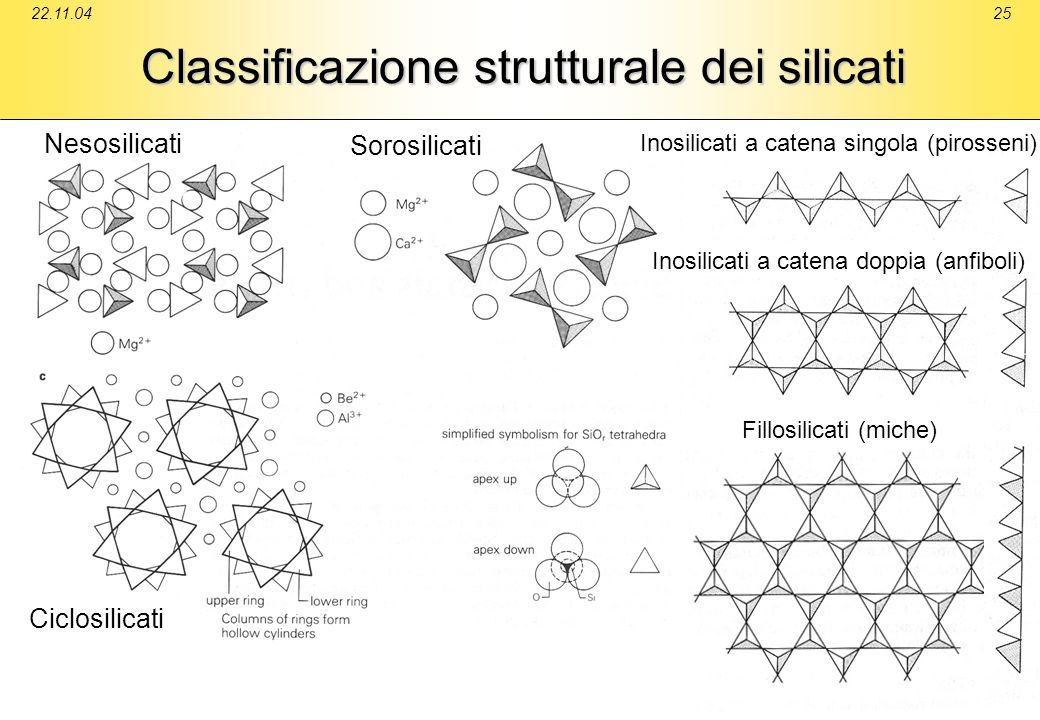 Classificazione strutturale dei silicati