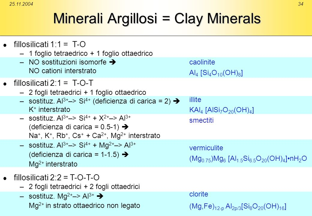 Minerali Argillosi = Clay Minerals