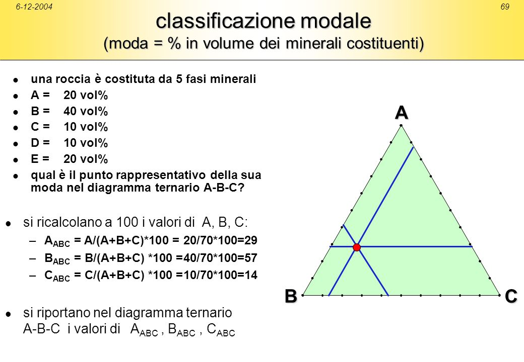 classificazione modale (moda = % in volume dei minerali costituenti)
