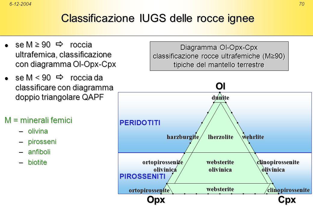 Classificazione IUGS delle rocce ignee