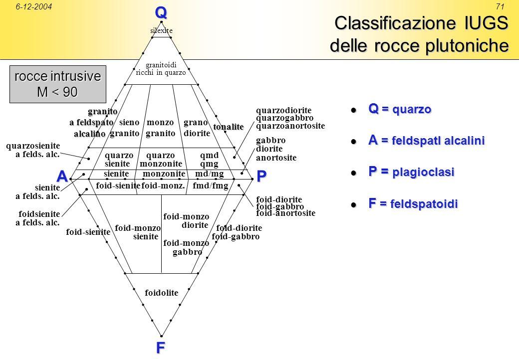 Classificazione IUGS delle rocce plutoniche