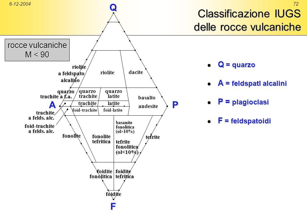 Classificazione IUGS delle rocce vulcaniche
